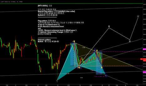 CL1!: WTI / CL1! Pattern Bullish 매수관점 눌림패턴