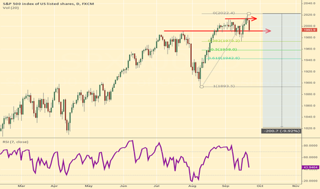 SPX500: S&P now set for correction