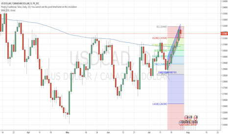 USDCAD: Buy USDCAD at daily 38% fibo, confluence with 200EMA