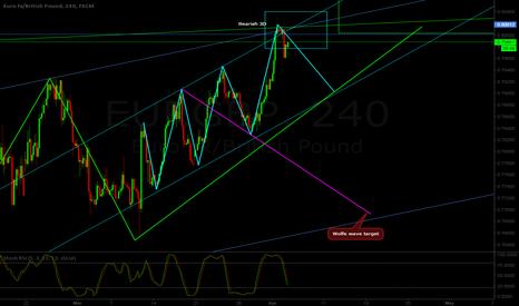 EURGBP: EUR/GBP H4 - Short setup - 3D pattern
