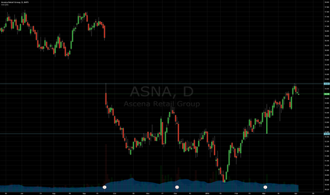 ASNA: Support and Resistance
