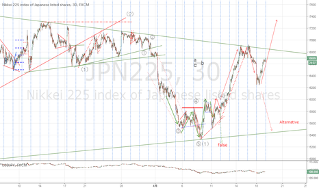 JPN225: Totally revised the worst case scenario