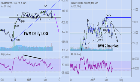 IWM: Short term update on IWM: short term top in?