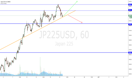 JP225USD: Follow the orange trendline, unless broken