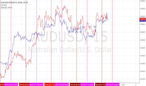 AUDUSD: $AUDUSD / $NZDUSD Overlay
