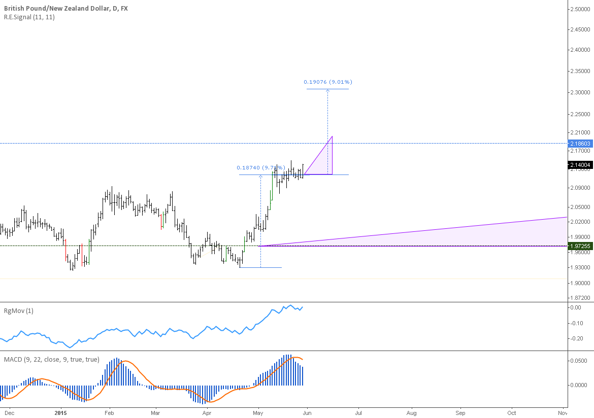 GBPNZD: Daily and monthly buy