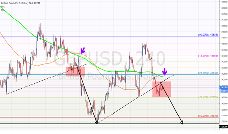 GBPUSD: Short GBP/USD with Broken Structure & 200d's MA