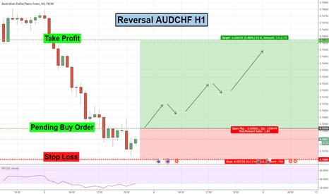 AUDCHF: Reversal Trade