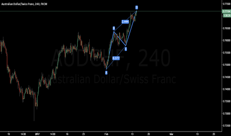 AUDCHF: AUDCHF to sell