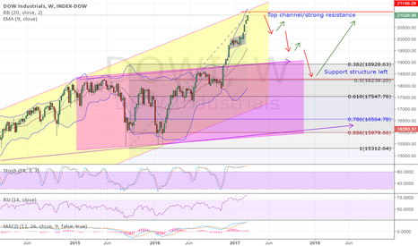 DOWI: Dow correction