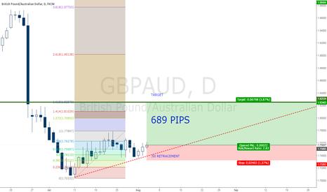 GBPAUD: GBPAUD Bullish Plan - 689  PIPS