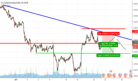USDCAD: USD CAD is Making shapes!