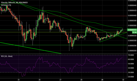 SCBTC: Trend line is broken, waiting to break moving average