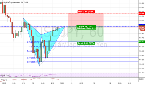 USDJPY: JUST GOT SHORT ON GARTLEY