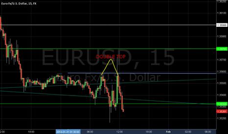 EURUSD: euro usd double top
