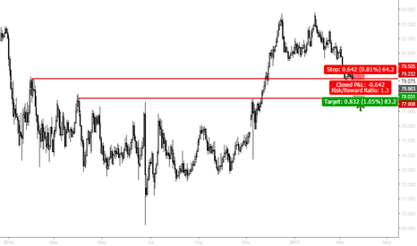 NZDJPY: Limit order advised