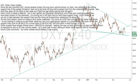 DXY: DXY: Slow drift down should pick up speed soon