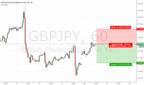 GBPJPY: GBP/JPY sell now