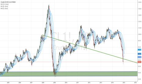 CL1!: oil price