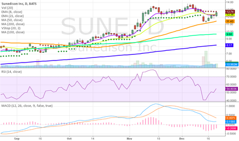 SUNE: Sundedison Looking REAL Good