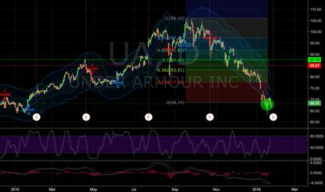 UA: long 150 of $UA at 66.6 and Feb19 PUT @ 70 for 5.9