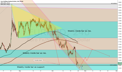 EURNZD: EUR/NZD possible ways