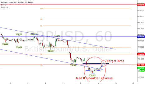 GBPUSD: GBPUSD head and shoulder reversal pattern
