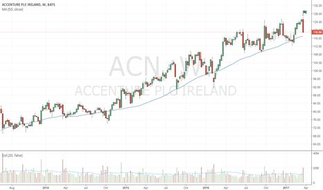 ACN: Wide spread bearish up-thrust