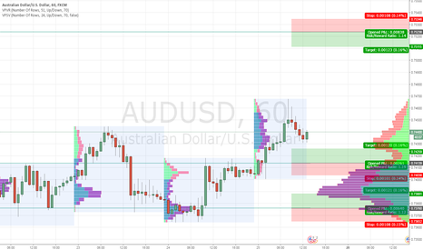 AUDUSD: Long positions expecting