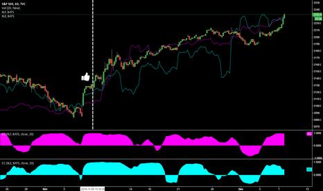 SPX: S&P 500 Index @ 1h Chart @ incl. XLF & XLE since Trump Election