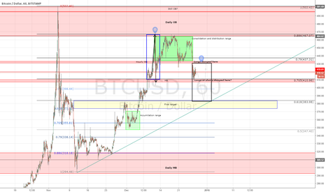 BTCUSD: How i'm trying to beat the market makers. BTCUSD