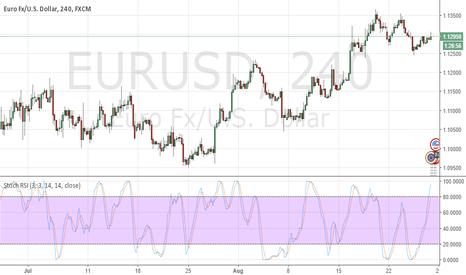 EURUSD: EUR-USD weak