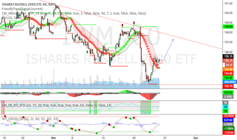 IWM: IWM short term