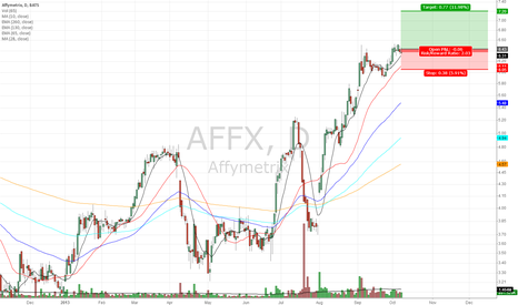 AFFX: AFFX shows strength