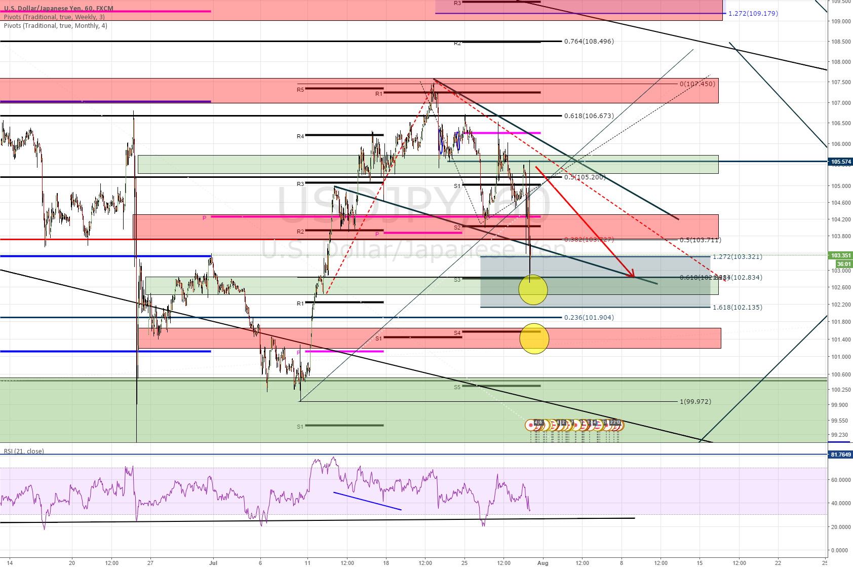 USDJPY - LOOKING AT THIS LEVELS ON MORE DOWN - DIV GOING