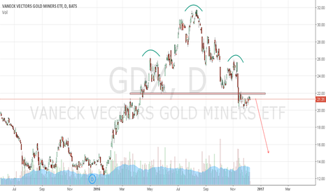 GDX: GDX - looks clearly