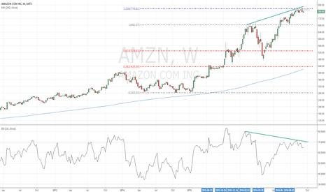 AMZN: AMZN potential short