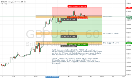 GBPUSD: Downside on GBP due to expectation for FOMC Statement and UK CPI
