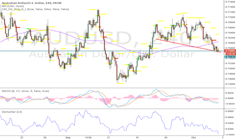 AUDUSD: aud/usd sitting at a decision point