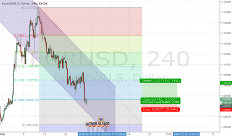 EURUSD: Long Position to 1.10 area then short