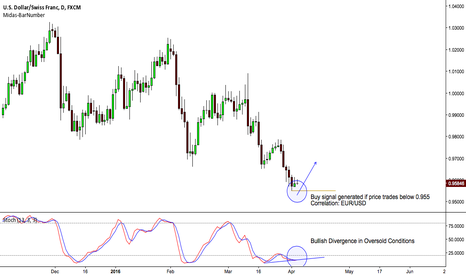 USDCHF: $USD/CHF ON THE WATCHLIST FOR POTENTIAL TD PRICE FLIP