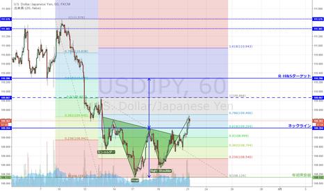 USDJPY: USD/JPY 下落78.6%戻し付近まで上昇