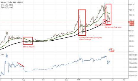 BTCUSD: Bitcoin Crisis (4h)