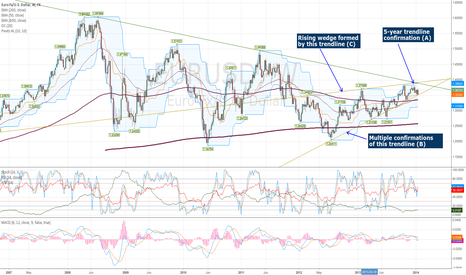 EURUSD: EURUSD about to break one way or another
