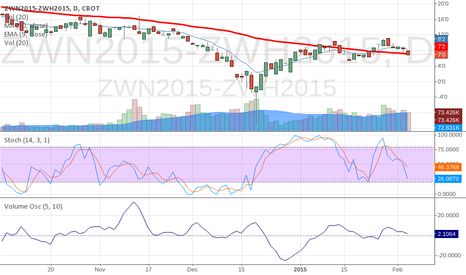 ZWN2015-ZWH2015: SHORT WHEAT BEAR SPREAD