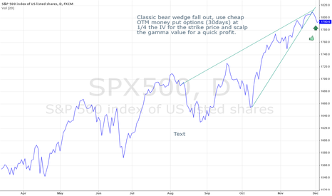 SPX500: SPY Bear Wedge Fall Out