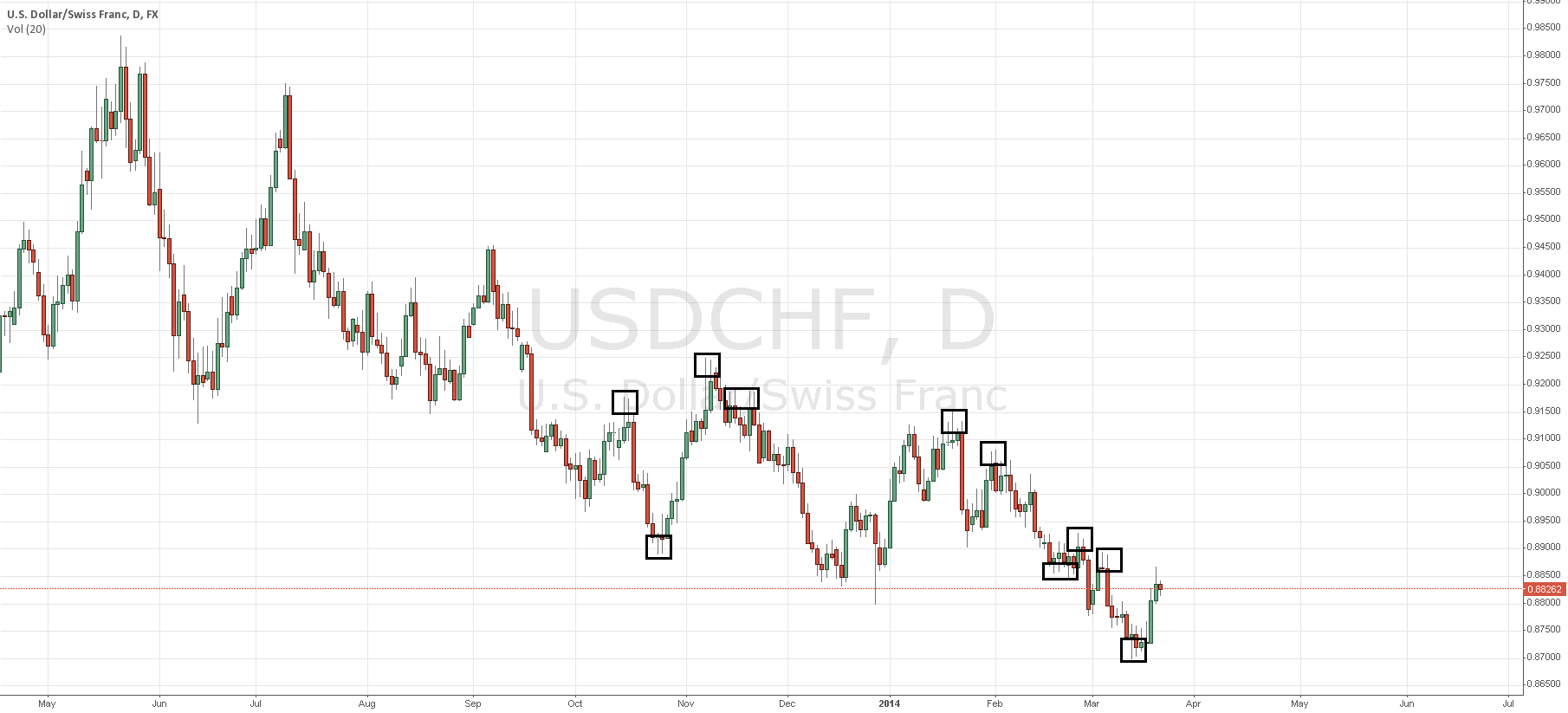 Double wicks on USD/CHF, not surefire method but good for a few