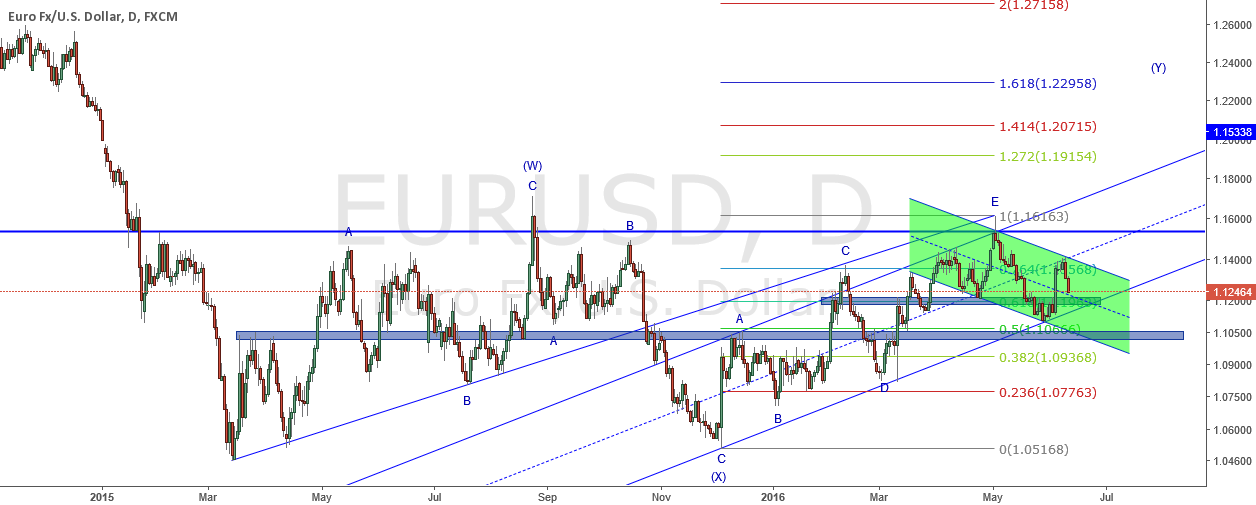 Support and resistance levels for EURUSD