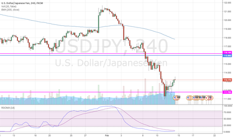 USDJPY: Short USD/JPY on a rebound to 115.96