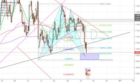 EURUSD: EURUSD Bullish BAT pattern will be completed soon